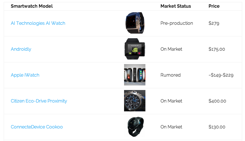 smartwatch database