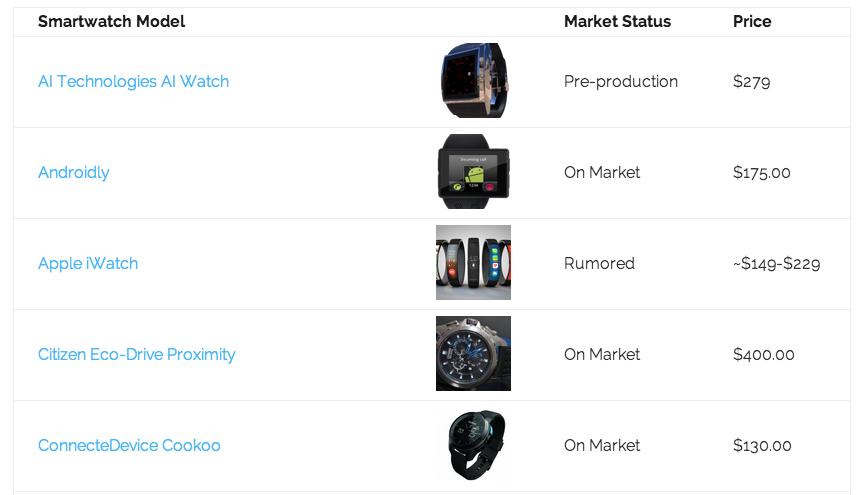 smartwatch database