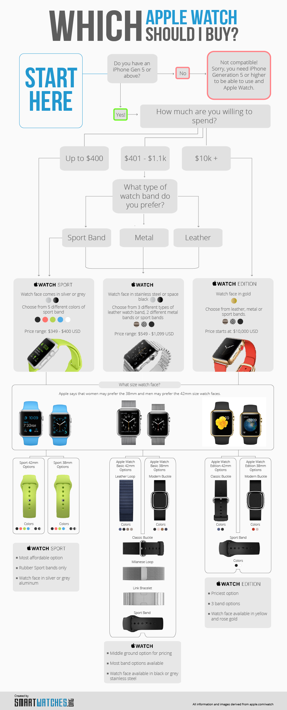 Which Apple Watch Should I Buy? (Infographic)